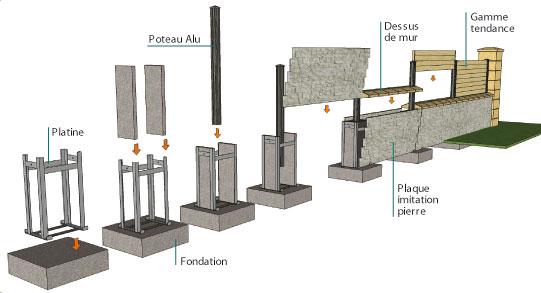 pose-muret-beton